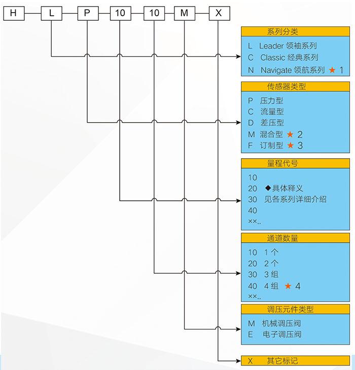 分类参数.jpg